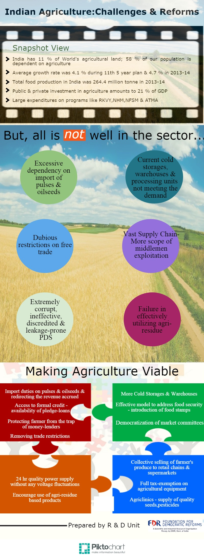 Infographic on Agriculture Reforms | Foundation for Democratic Reforms